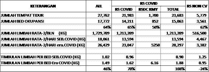 Jumlah Limbah Padat Medis sebelum dan di Era Covid